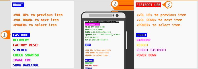 Étapes pour accéder au téléphone via fastboot