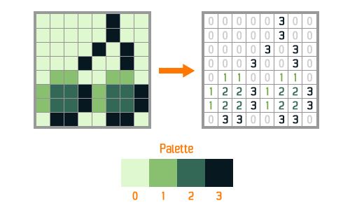 Conversion des couleurs en numéro issue de la palette