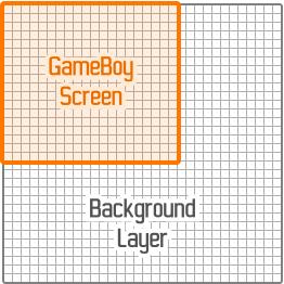 Comparaison de la taille de la couche Background avec celle de l'écran de la GameBoy