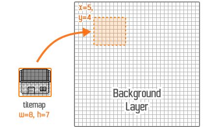 Illustration de la copie d'une tilemap dans la couche Background