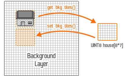 Duplication d'une partie de la couche Background