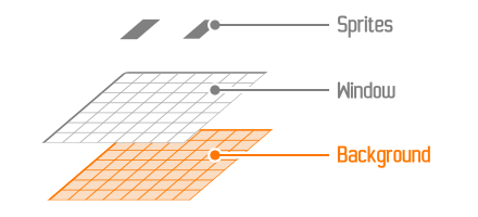 Position de la couche Background