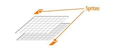 Les sprites peuvent aussi être placés en dessous les autres couches