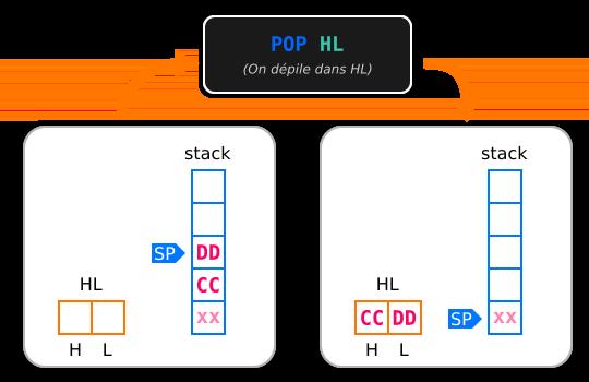 Schéma montrant une opération POP sur la stack