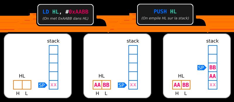 Schéma montrant une opération PUSH sur la stack