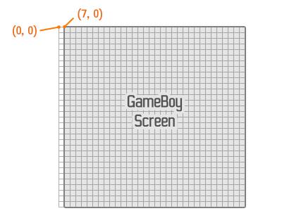 Décalage sur l'axe x dans les coordonnées de la couche Window