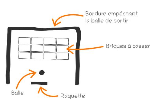 Schémas d'un jeu de casse-briques