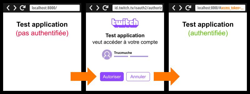 Schémas du workflow d'autorisation implicite OAuth 2.0