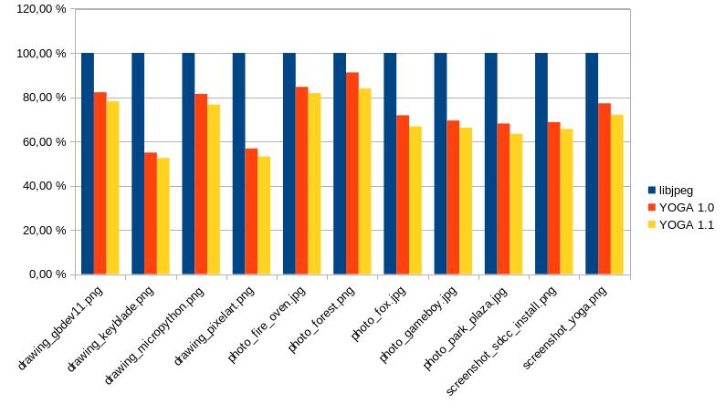 Comparaison du poids des JPEGs en sortie de YOGA v1.0 vs YOGA v1.1